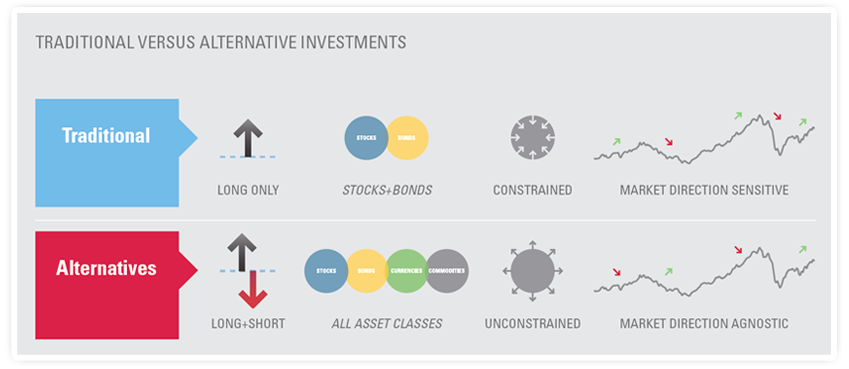 investment-graph